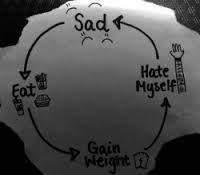Αποτέλεσμα εικόνας για i hate myself for eating