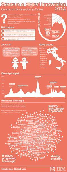 2014: Startup e Digital innovation, un anno di conversazioni su TwitterChi fa innovazione digitale in Italia e dove vive? Chi sono i top influencer ? Di cosa parlano donne e uomini tech? Quali sono...