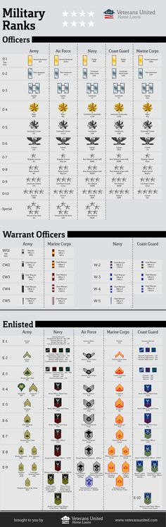 Good to know while watching JAG and NCIS. See this infographic from Veterans United Home Loans on military rankings for the Army, Navy, Air Force, Coast Guard, and Marines.