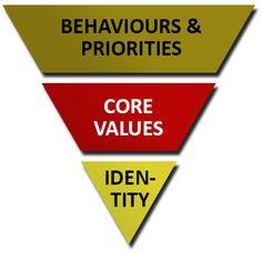 Core Values Image Core Values, Stay True, Priorities, Behavior, Self, Posts, Sayings, Image, Behance