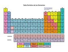 Printable Periodic Tables (PDF): Tabla Periodica de los Elementos: