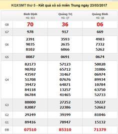 Kết quả xổ số miền Trung ngày 23/3 được cập nhật mới nhất  Bài viết này sẽ đưa ra kết quả xổ số miền Trung mà chúng tôi vừa nhận được để đưa ra những con số chuẩn xác cho các bạn tham khảo.  >>Xem thêm:Kết quả xổ số miền Nam ngày 23/3 được cập nhật mới nhất  Soi cầu lô chuẩn xác miền Trung soi cầu bạch thủ phân tích kết quả xổ số miền Trung ngày 23/3 một cách chính xác.  Kết quả xổ số miền Nam  >>Xem thêm:Đánh lô đề online uy tín trênwin2888  >>Xem thêm:Soi cầu lô chính xác 100%  >>Xem…
