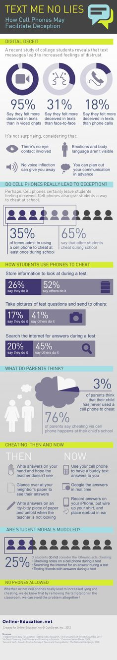 Infographic: Do cell phones lead to increased lying and cheating?
