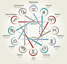 Astrology circle with zodiac signs by http://madamastrology.com/