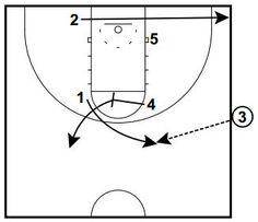 Basketball Plays Box NY Overload -