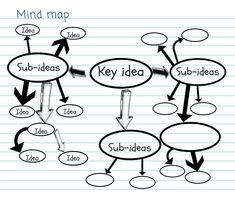 Note-taking methods | Learning Hub