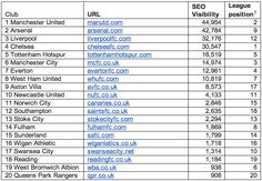 Man Utd are top for search visibility, but Chelsea are champs for social – Econsultancy Manchester City, Manchester United, Digital News, Tottenham Hotspur, Everton, Champs, Premier League, Liverpool, Chelsea
