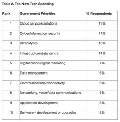 Government CIOs rate digital transformation its top priority in 2018. To make this happen, new spending in the cloud, analytics, and cybersecurity rank highest in new spending for government technology budgets in the new year. A recent Gartner survey of […]