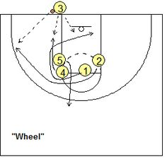 Out-of-bounds basketball play - Wheel