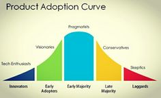 Product Adoption Curve