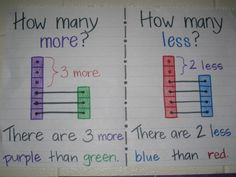 comparison word problems for finding the difference in subtraction. Have kids color in & show the difference in subtraction. Connect to how many more /less word problem & # sentence Kindergarten Anchor Charts, Kindergarten Math, Teaching Math, Maths, Math Fractions, Math Math, Math Stem, Subitizing, Fun Math