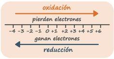 oxidacion reduccion - Buscar con Google