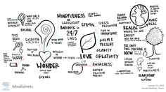 """Visual summary from the IdeasLab """"Mindfulness"""" session"""