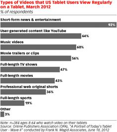 Types of Videos that US Tablet Users View Regularly on a Tablet, March 2012 (% of respondents) Social Tv, Social Marketing, Digital Marketing, Movie 43, Lost Keys, Best Phone, New Phones, Motivation, Movie Trailers
