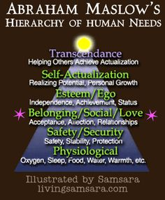 abraham maslow hierarchy of human needs