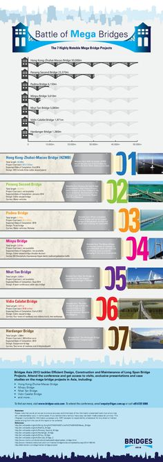 Battle of Mega Bridges [Infograph] Visual Resume, Zhuhai, Bridges, Infographics, Storytelling, Digital Marketing, Battle, Social Media, School