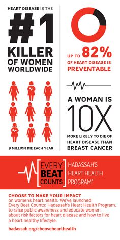 INFOGRAPHIC: Get the Facts on Heart Disease | Hadassah, The Women's Zionist Org of America
