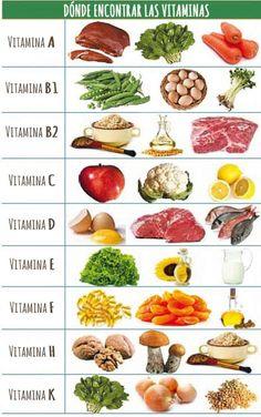 ¿Sabes que son las #vitaminas y #minerales? Seguro que has oído de su…