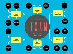 Tips and Tricks for preparing exam