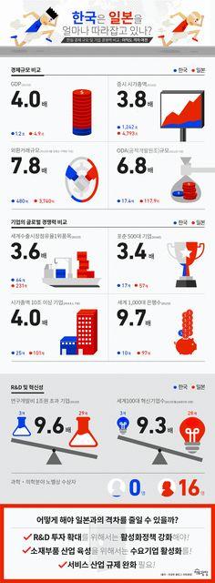 """""""한국은 일본을 얼마나 따라잡고 있나?""""에 관한 인포그래픽 Graph Design, Web Design, Common Sence, Information Visualization, Learn Korean, Information Design, 49er, New View, Presentation Design"""