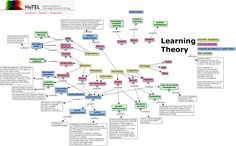Learning theory - What are the established learning theories? Learning Theories In Education, Learning Theory, Blended Learning, Graphic Design Posters, Eyfs, Summary, Early Childhood, Teenagers, Uni