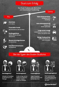 Normales oder doch Duales #Studium? Pro und Contra und die vier Typen des Dualen Studiums in unserer #Infografik.