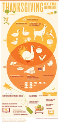 This timely infographic uses a creative venn diagram to display thanksgiving diet information of the past and present. Underneath the venn diagram is an interesting type of bar graph made of out little turkeys instead of the traditional bars.