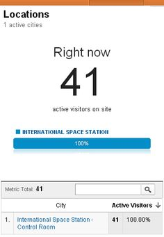 April Fool's joke today in the Real-Time section of Google Analytics...    If you click on the Locations tab, Google is showing that you currently have 41 visits coming in from the International Space Station. Here is an image