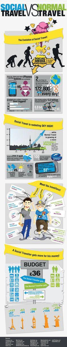Social Traveller vs. Normal Traveller #Travel Infographic