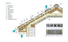 A tető átszellőztetése: http://www.teto-horn.hu/kepek/files/letoltesek/alkalmazastechnika/H-Cembrit-sikpala-alkalmazas-technika.pdf