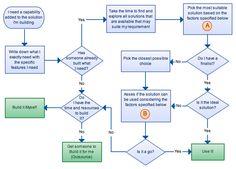 strategic decision making examples