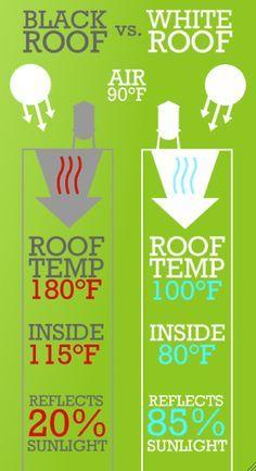 Metal Roof Houses Modern Metal Roofing Vs Shingles