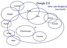 How I use Google