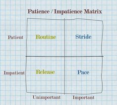 Where Is Your Impatience Placed? | Thin Difference