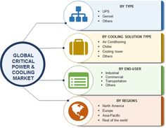 Global Critical Power and Cooling Market Research Report - Forecast to 2022