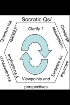 socratic questioning tss English 11r - mrs mace socratic seminar you should thoughtfully and thoroughly answer each of these questions - in complete sentences please do this either neatly on loose-leaf, or type your answers tss created date: 9/17/2013 1:35:00 pm.