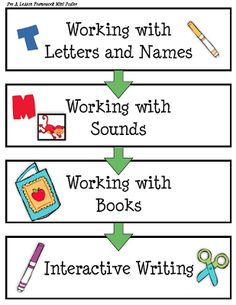 free guided reading lesson plan visual from the next step