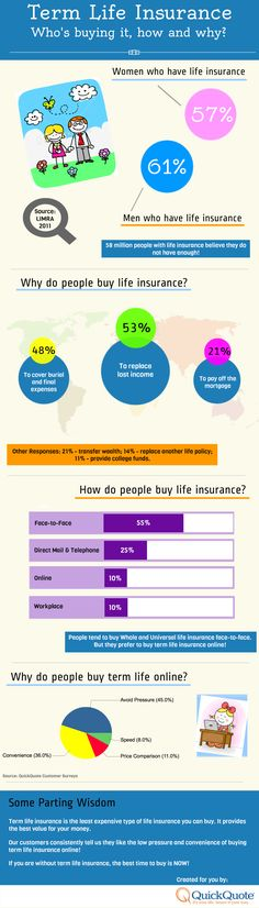 Term Life Insurance Buying Trends Term Life Insurance, Car Insurance, Insurance Business, Why Do People, Best Quotes, Fun Facts, Finance, Trends, Education