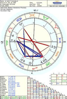Astrological Birth Chart Joseph Smith Google Search Astrology Report American Poetry