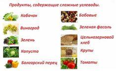 Внутренний жир на животе у женщин и мужчин. Как избавиться в домашних условиях Fruit, Food, The Fruit, Eten, Meals