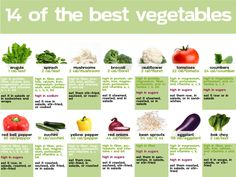The best Vegetables for healthy living.