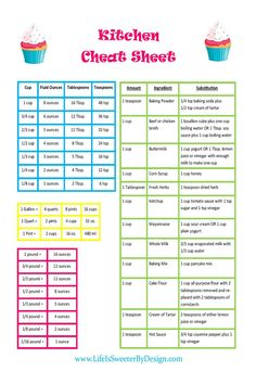 Kitchen Cheat Sheet - Life is Sweeter By Design - A conversion chart that includes common substitutions will make life easier in the kitchen. Baking Conversion Chart, Measurement Conversion Chart, Kitchen Cheat Sheets, 1000 Lifehacks, Planning Menu, Kitchen Measurements, Recipe Measurements, Cut Recipe, Cooking Recipes