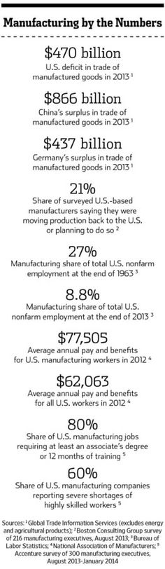 Why U.S. #Manufacturing Is Poised for a Comeback (Maybe) - WSJ