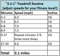 3, 2, 1 Treadmill Routine. Adjust the speeds in this routine for your level of fitness!