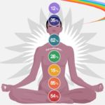 Free online Chakra test for the 7 chakras. Answer the 70 questions of the chakra quiz to determine which of your 7 chakras need balancing and their cures. 7 Chakras, Chakra Sacral, Chakra Mantra, Chakra Healing Stones, Throat Chakra, Healing Crystals, Chakra Du Plexus Solaire, Solar Plexus Chakra, Chakra Quiz