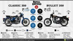 Royal Enfield Bullet 350 vs. Royal Enfield Classic 350