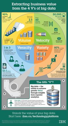 Extracting business value from the 4 V's of big data