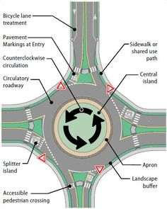 Roundabouts reduced injury crashes by 75 percent at intersections where stop signs or signals were previously used for traffic control, according to a study by the Insurance Institute for Highway Safety (IIHS). Studies by the IIHS and Federal Highway Administration have shown that roundabouts typically achieve: A 37 percent reduction in overall collisions A 75 percent reduction in injury collisions A 90 percent reduction in fatality collisions A 40 percent reduction in pedestrian collisions.
