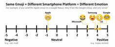Why that emoji grin you sent might show up as a grimace - The Washington Post