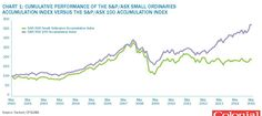 Performance of ASX Small Ords v's ASX 100